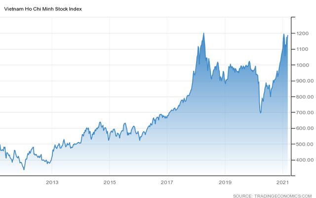 Nhiều Công ty chứng khoán đồng thuận dự báo VN-Index sớm vượt đỉnh 1.200 điểm - Ảnh 1.