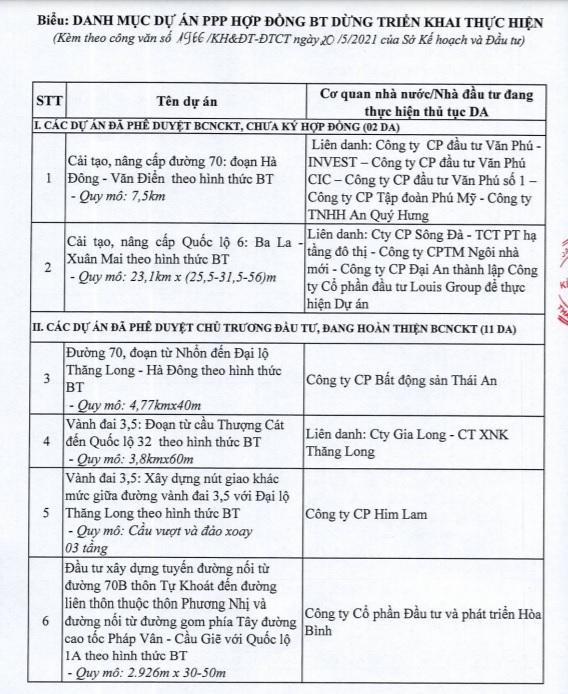 Hà Nội dừng 82 dự án BT của loạt ông lớn bất động sản - Ảnh 1.