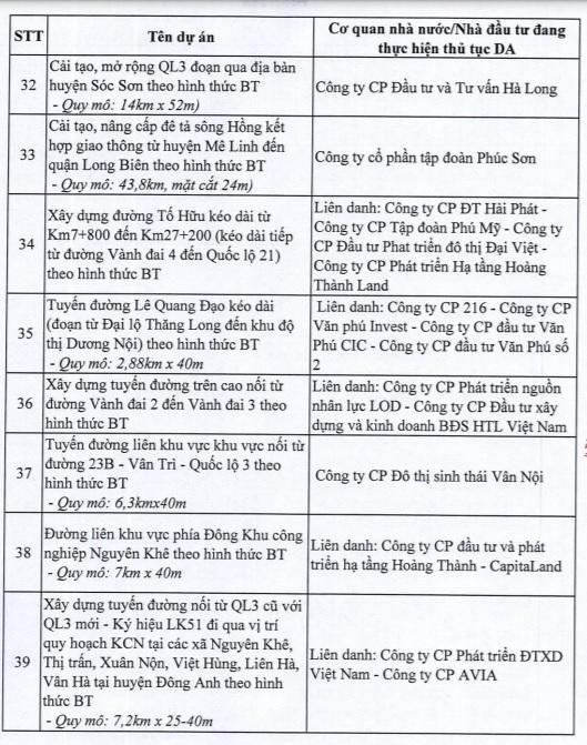 Hà Nội dừng 82 dự án BT của loạt ông lớn bất động sản - Ảnh 5.
