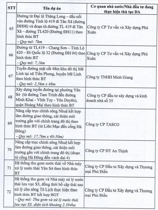 Hà Nội dừng 82 dự án BT của loạt ông lớn bất động sản - Ảnh 9.