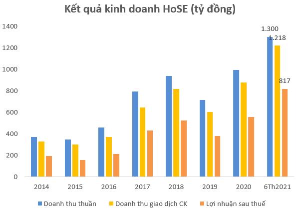 Bất chấp nghẽn lệnh kéo dài, HoSE báo lãi kỷ lục trên 1.000 tỷ đồng sau 6 tháng, vượt 57% kế hoạch cả năm 2021 - Ảnh 1.