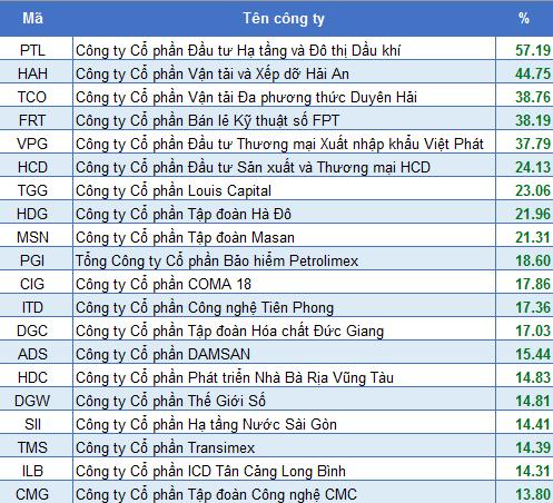 Hàng trăm cổ phiếu ngược dòng tăng điểm ngoạn mục trong tháng 7 bất chấp VN-Index giảm sâu - Ảnh 1.